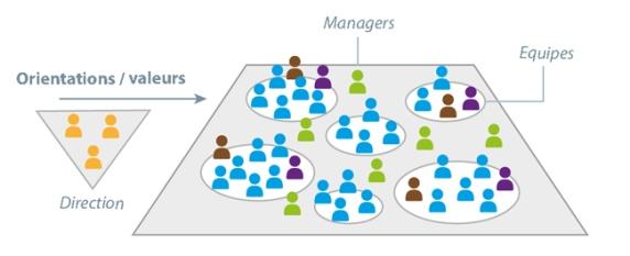 Agile-Entreprises