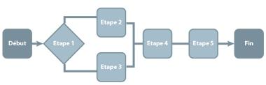 Entreprise-Process
