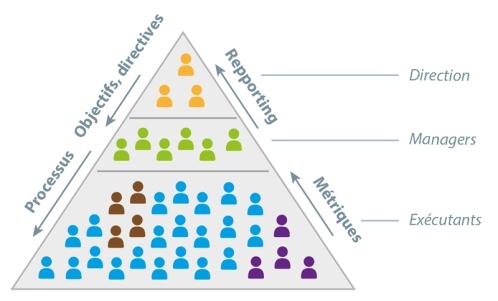 Hierarchical-Entreprises