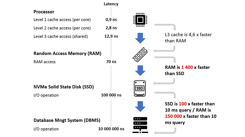 latency-comparison