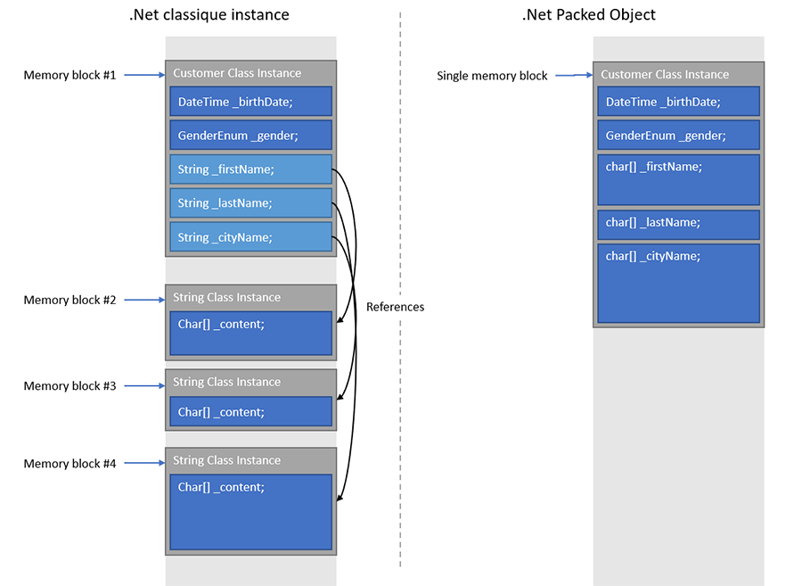 native-instance-vs-packed-object